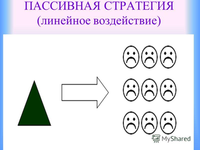 ПАССИВНАЯ СТРАТЕГИЯ (линейное воздействие)