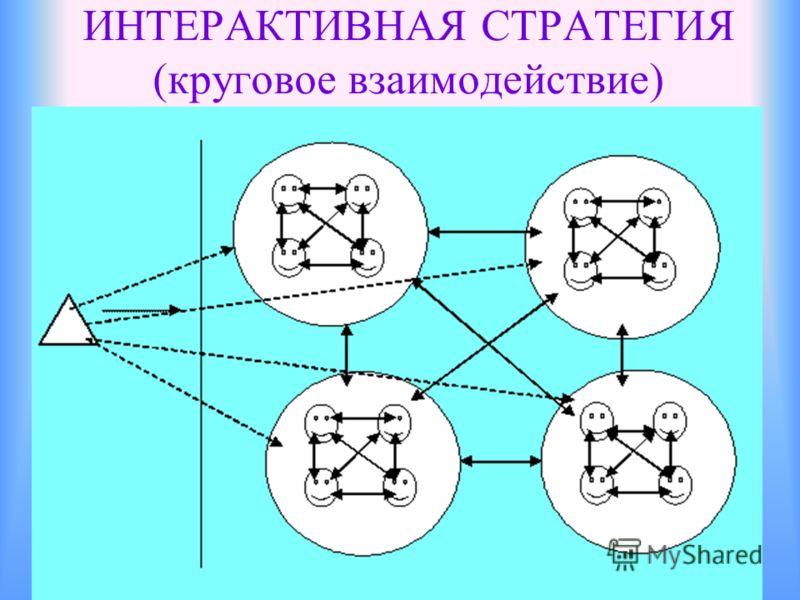 ИНТЕРАКТИВНАЯ СТРАТЕГИЯ (круговое взаимодействие)