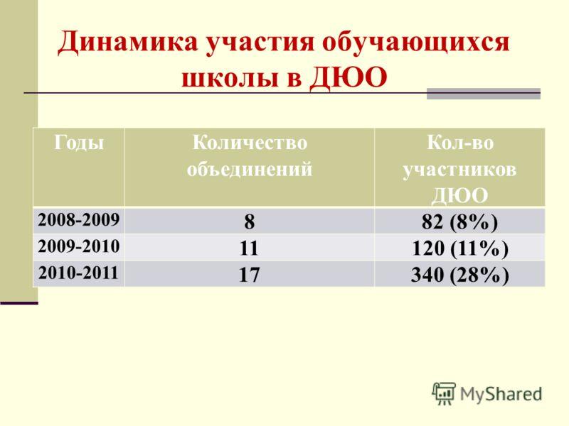 Динамика участия обучающихся школы в ДЮО ГодыКоличество объединений Кол-во участников ДЮО 2008-2009 882 (8%) 2009-2010 11120 (11%) 2010-2011 17340 (28%)