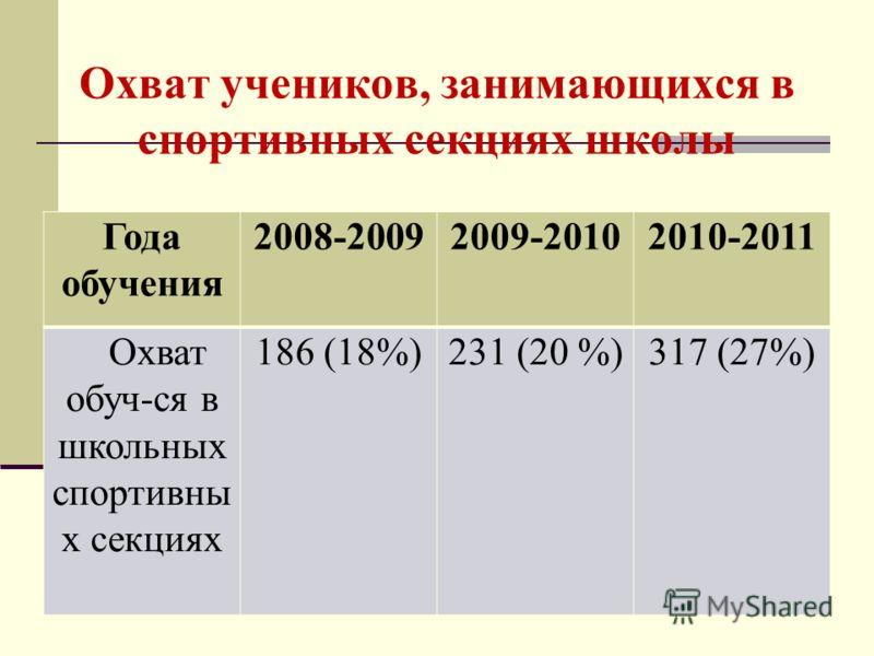 Охват учеников, занимающихся в спортивных секциях школы Года обучения 2008-20092009-20102010-2011 Охват обуч-ся в школьных спортивны х секциях 186 (18%)231 (20 %)317 (27%)