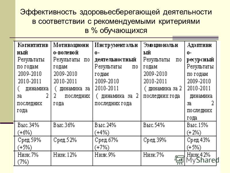 Эффективность здоровьесберегающей деятельности в соответствии с рекомендуемыми критериями в % обучающихся