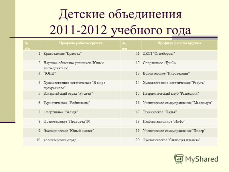 Детские объединения 2011-2012 учебного года п/п Профиль работы кружка п/п Профиль работы кружка 1Краеведение