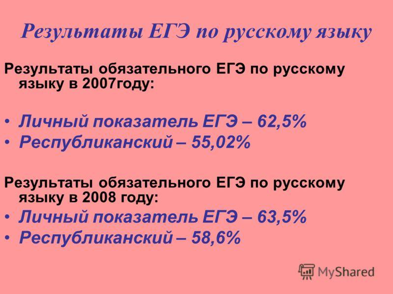 Результаты ЕГЭ по русскому языку Результаты обязательного ЕГЭ по русскому языку в 2007году: Личный показатель ЕГЭ – 62,5% Республиканский – 55,02% Результаты обязательного ЕГЭ по русскому языку в 2008 году: Личный показатель ЕГЭ – 63,5% Республиканск