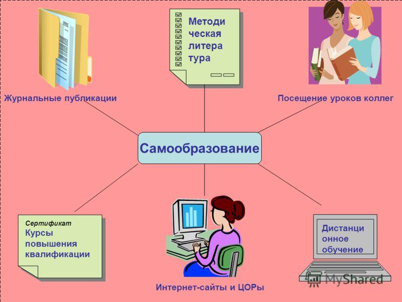 Программа Самообразования Учителя Список Литературы