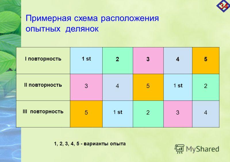Примерная схема расположения опытных делянок I повторность1 st 2345 II повторность 345 1 st 2 III повторность 5 1 st 234 34 1, 2, 3, 4, 5 - варианты опыта