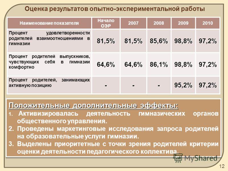 Оценка результатов опытно-экспериментальной работы 12 Наименование показателя Начало ОЭР 2007200820092010 Процент удовлетворенности родителей взаимоотношениями в гимназии81,5%81,5%85,6%98,8%97,2% Процент родителей выпускников, чувствующих себя в гимн