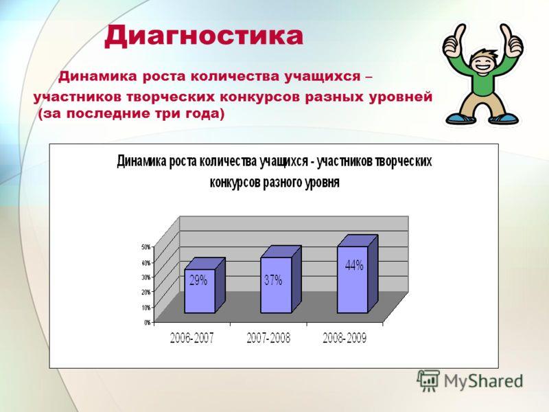 Диагностика Динамика роста количества учащихся – участников творческих конкурсов разных уровней (за последние три года)