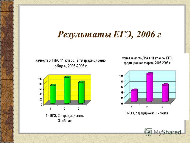 Результаты ЕГЭ, 2006 г