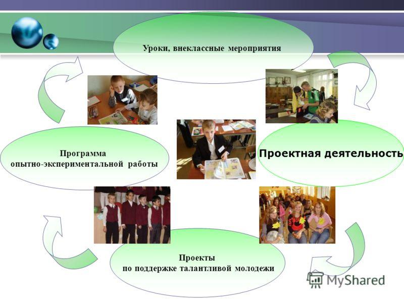 Проектная деятельность Уроки, внеклассные мероприятия Проекты по поддержке талантливой молодежи Программа опытно-экспериментальной работы