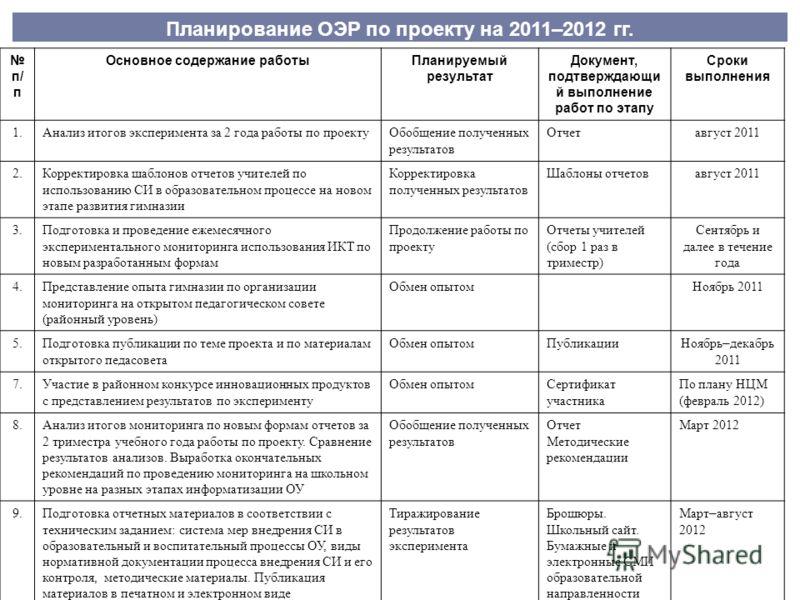 Планирование ОЭР по проекту на 2011–2012 гг. п/ п Основное содержание работыПланируемый результат Документ, подтверждающи й выполнение работ по этапу Сроки выполнения 1.Анализ итогов эксперимента за 2 года работы по проектуОбобщение полученных резуль