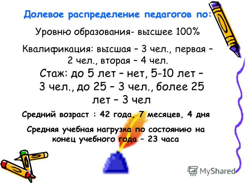 Долевое распределение педагогов по: Уровню образования- высшее 100% Квалификация: высшая – 3 чел., первая – 2 чел., вторая – 4 чел. Стаж: до 5 лет – нет, 5-10 лет – 3 чел., до 25 – 3 чел., более 25 лет – 3 чел Средний возраст : 42 года, 7 месяцев, 4