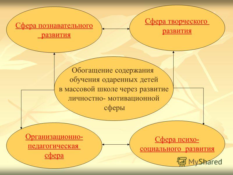 Сфера психо- социального развития Сфера познавательного развития Сфера творческого развития Организационно- педагогическая сфера Обогащение содержания обучения одаренных детей в массовой школе через развитие личностно- мотивационной сферы