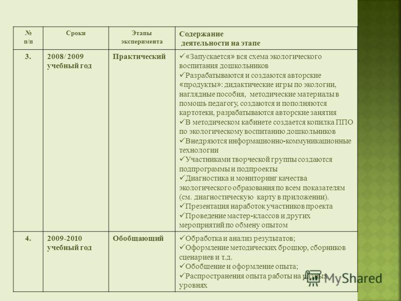 п/п СрокиЭтапы эксперимента Содержание деятельности на этапе 3.2008/ 2009 учебный год Практический « Запускается » вся схема экологического воспитания дошкольников Разрабатываются и создаются авторские « продукты » : дидактические игры по экологии, н