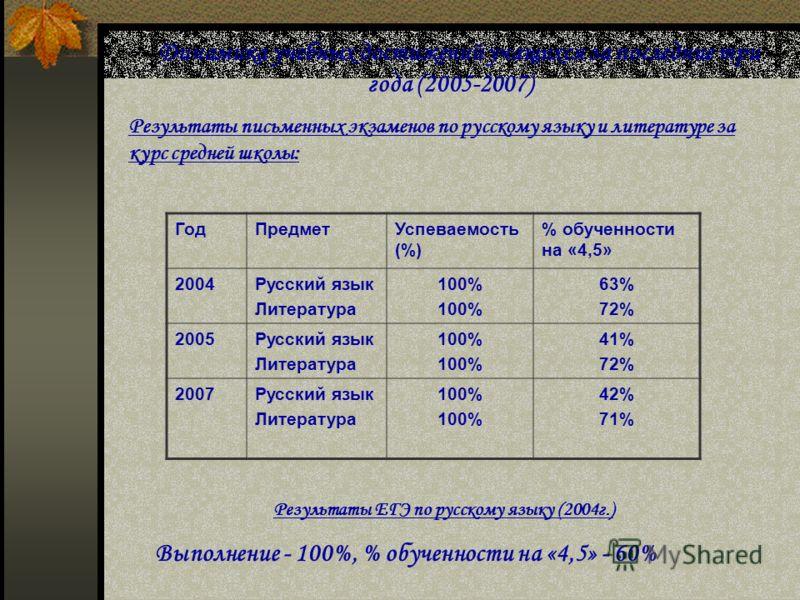 Динамика учебных достижений учащихся за последние три года (2005-2007) Результаты письменных экзаменов по русскому языку и литературе за курс средней школы: ГодПредметУспеваемость (%) % обученности на «4,5» 2004Русский язык Литература 100% 63% 72% 20
