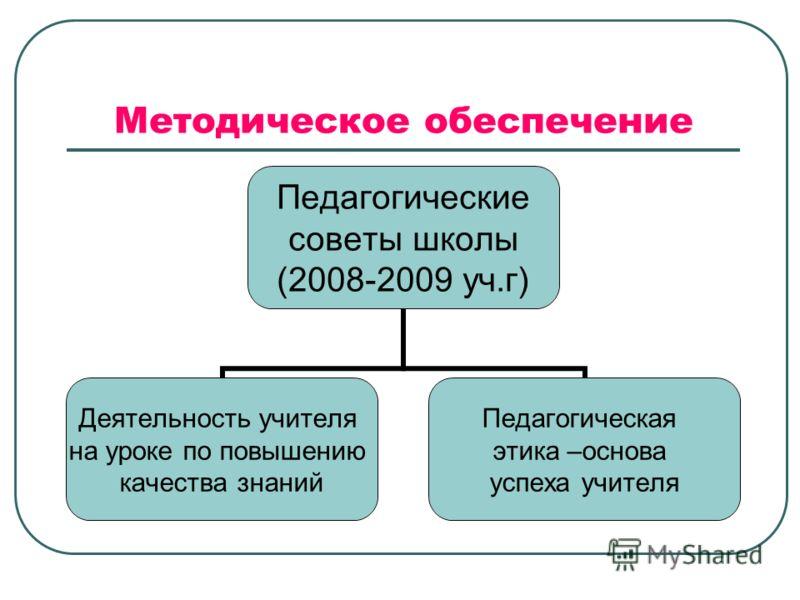 Методическое обеспечение Педагогические советы школы (2008-2009 уч.г) Деятельность учителя на уроке по повышению качества знаний Педагогическая этика –основа успеха учителя