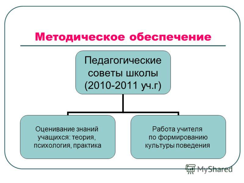 Методическое обеспечение Педагогические советы школы (2010-2011 уч.г) Оценивание знаний учащихся: теория, психология, практика Работа учителя по формированию культуры поведения