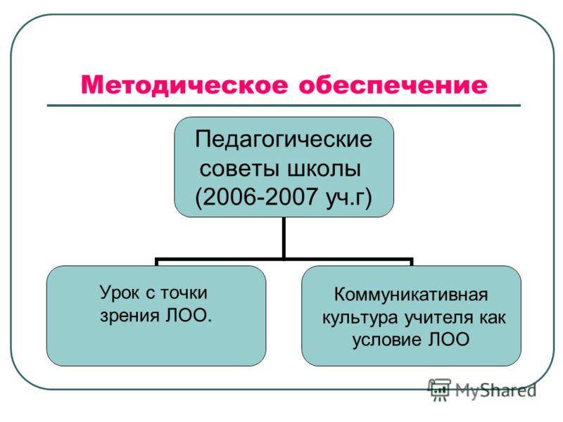 Методическое обеспечение Педагогические советы школы (2006-2007 уч.г) Урок с точки зрения ЛОО. Коммуникативная культура учителя как условие ЛОО