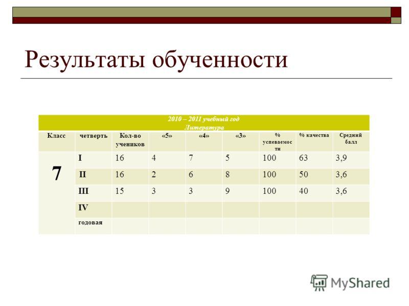 Результаты обученности 2010 – 2011 учебный год Литература КлассчетвертьКол-во учеников «5»«4»«3» % успеваемос ти % качестваСредний балл 7 I16475100633,9 II16268100503,6 III15339100403,6 IV годовая