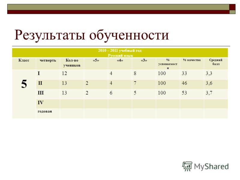 Результаты обученности 2010 – 2011 учебный год Русский язык КлассчетвертьКол-во учеников «5»«4»«3» % успеваемост и % качестваСредний балл 5 I1248100333,3 II1313247100463,6 III1313265100533,7 IV годовая