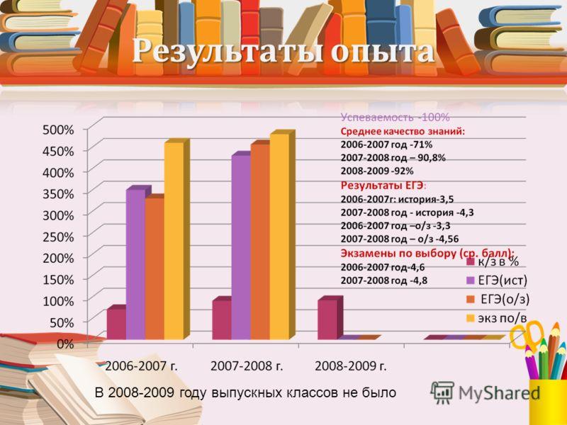 Результаты опыта В 2008-2009 году выпускных классов не было