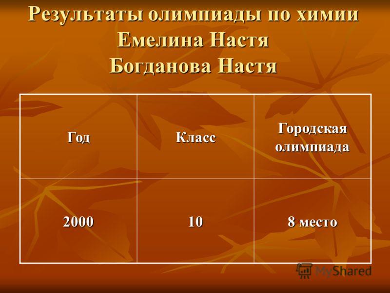 Результаты олимпиады по химии Емелина Настя Богданова Настя ГодКласс Городская олимпиада 200010 8 место