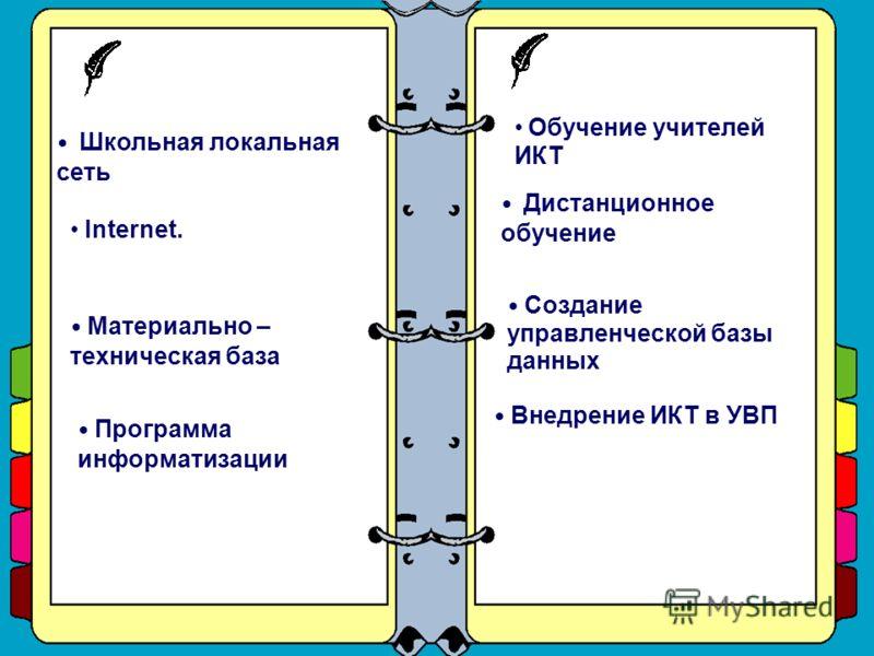 Internet. Школьная локальная сеть Материально – техническая база Программа информатизации Создание управленческой базы данных Дистанционное обучение Внедрение ИКТ в УВП Обучение учителей ИКТ