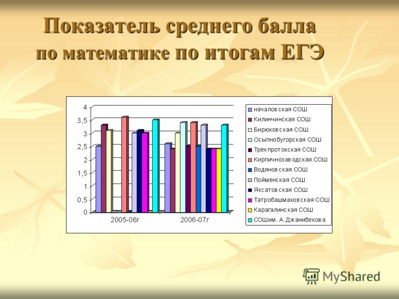Показатель среднего балла по математике по итогам ЕГЭ