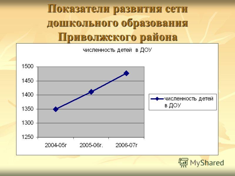 Показатели развития сети дошкольного образования Приволжского района