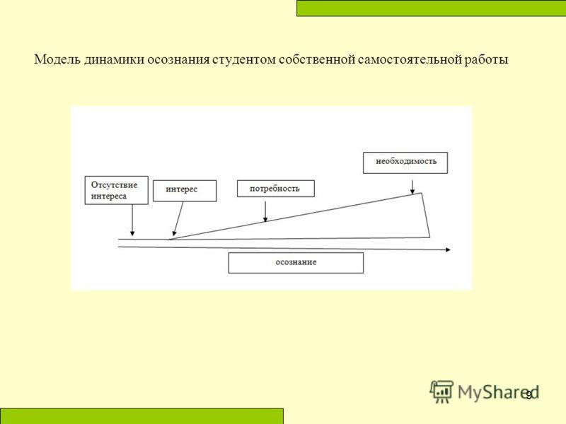 Модель динамики осознания студентом собственной самостоятельной работы 9