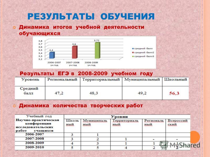 РЕЗУЛЬТАТЫ ОБУЧЕНИЯ Динамика итогов учебной деятельности обучающихся Результаты ЕГЭ в 2008-2009 учебном году Динамика количества творческих работ
