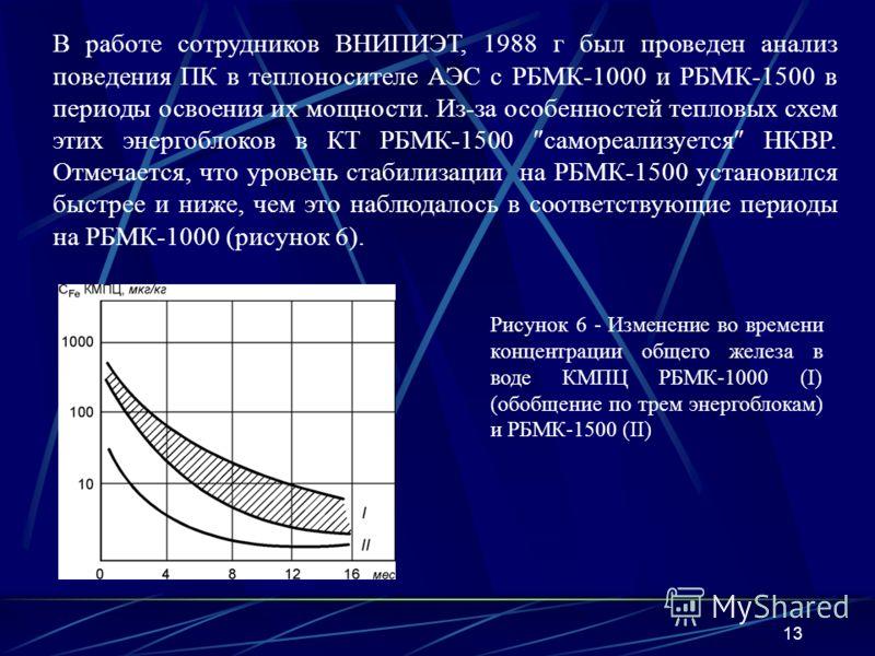 13 В работе сотрудников ВНИПИЭТ, 1988 г был проведен анализ поведения ПК в теплоносителе АЭС с РБМК-1000 и РБМК-1500 в периоды освоения их мощности. Из-за особенностей тепловых схем этих энергоблоков в КТ РБМК-1500 самореализуется НКВР. Отмечается, ч