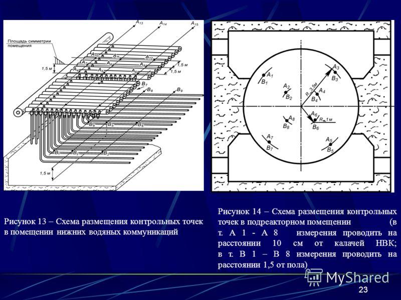 23 Рисунок 13 – Схема размещения контрольных точек в помещении нижних водяных коммуникаций Рисунок 14 – Схема размещения контрольных точек в подреакторном помещении (в т. А 1 - А 8 измерения проводить на расстоянии 10 см от калачей НВК; в т. В 1 – В