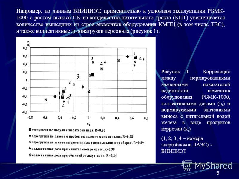 3 Например, по данным ВНИПИЭТ, применительно к условиям эксплуатации РБМК- 1000 с ростом выноса ПК из конденсатно-питательного тракта (КПТ) увеличивается количество вышедших из строя элементов оборудования КМПЦ (в том числе ТВС), а также коллективные