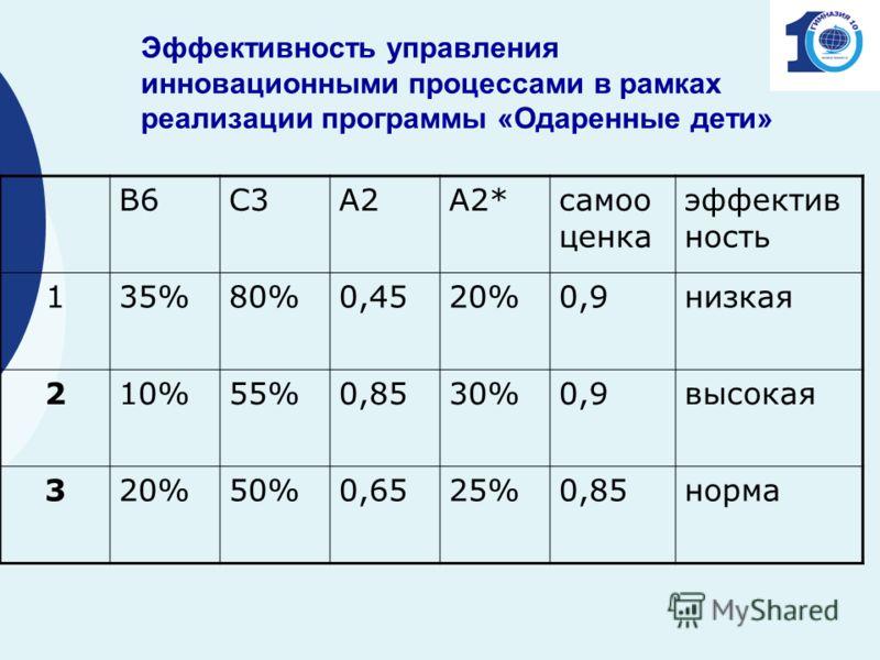 Эффективность управления инновационными процессами в рамках реализации программы «Одаренные дети» В6С3А2А2*самоо ценка эффектив ность 135%80%0,4520%0,9низкая 210%55%0,8530%0,9высокая 320%50%0,6525%0,85норма