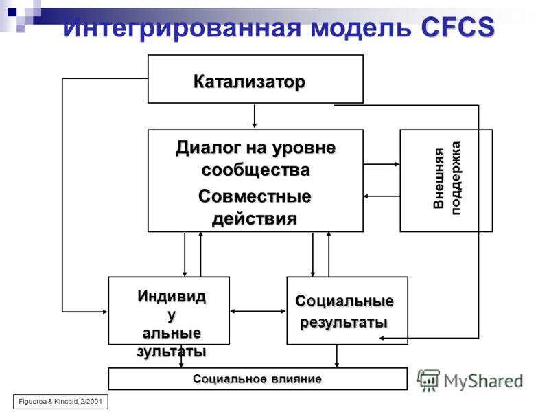 Социальное влияние Катализатор Диалог на уровне сообщества Совместные действия CFCS Интегрированная модель CFCS Figueroa & Kincaid, 2/2001 Индивид у альныезультаты Внешняя поддержка Социальныерезультаты