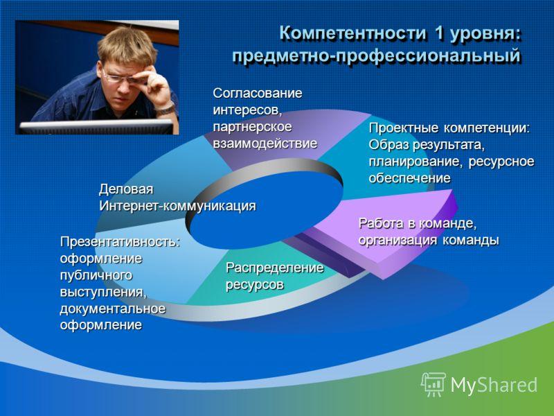 Компетентности 1 уровня: предметно-профессиональный Проектные компетенции: Образ результата, планирование, ресурсное обеспечение Согласованиеинтересов,партнерскоевзаимодействие ДеловаяИнтернет-коммуникация Презентативность: оформление публичного выст