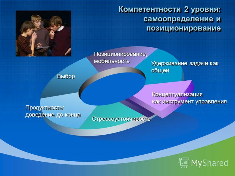 Удерживание задачи как общей Позиционирование,мобильность Выбор Продуктность: доведение до конца Стрессоустойчивость Концептуализация как инструмент управления Компетентности 2 уровня: самоопределение и позиционирование