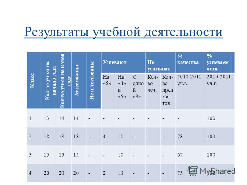 Результаты учебной деятельности Класс Кол-во уч-ся на начало года Кол-во уч-ся на конец года Аттестованы Не аттестованы УспеваютНе успевают % качества % успеваем ости На «5» На «4» и «5» С одно й «3» Кол- во чел. Кол- во пред ме- тов 2010-2011 уч.г.