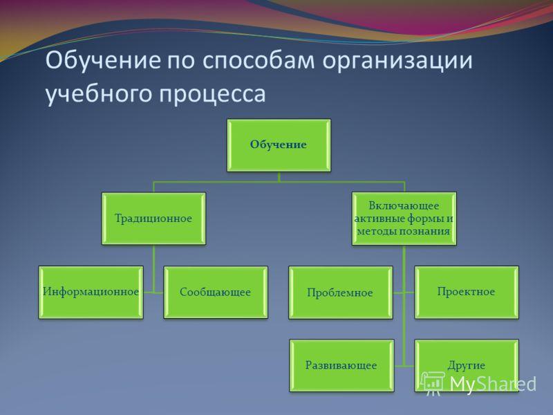 Обучение по способам организации учебного процесса Обучение Традиционное Информационное Сообщающее Включающее активные формы и методы познания Проблемное Проектное РазвивающееДругие