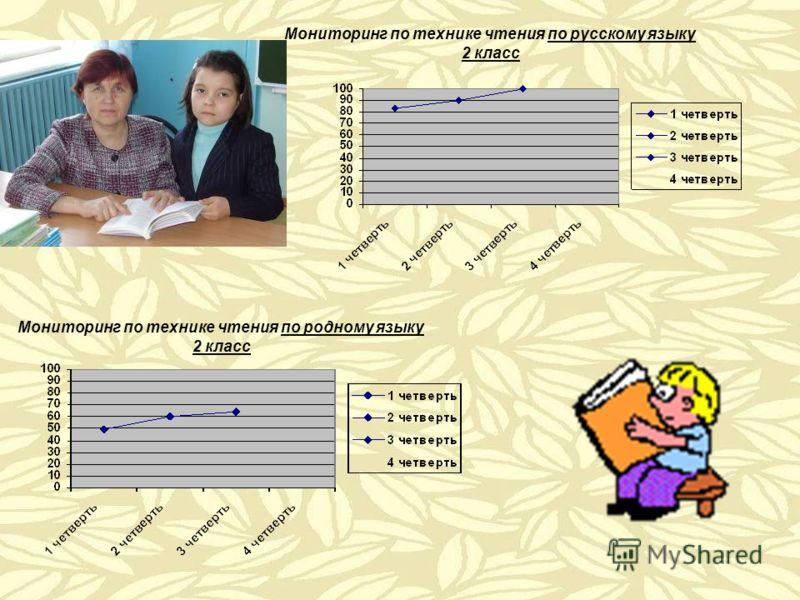 Мониторинг по технике чтения по русскому языку 2 класс Мониторинг по технике чтения по родному языку 2 класс
