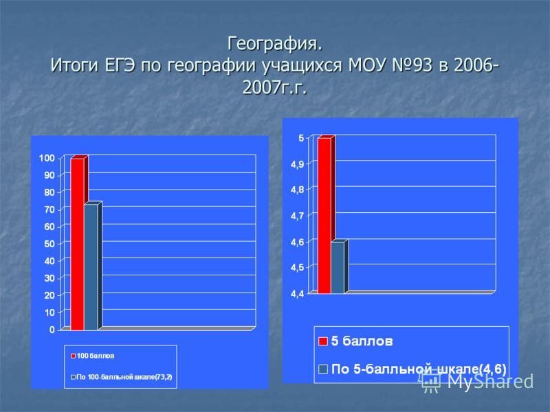 География. Итоги ЕГЭ по географии учащихся МОУ 93 в 2006- 2007г.г.