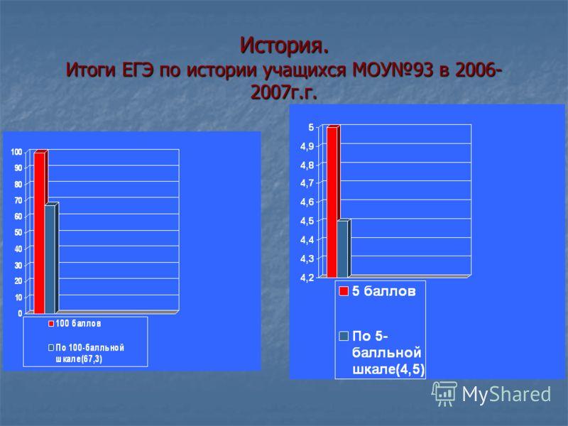 История. Итоги ЕГЭ по истории учащихся МОУ93 в 2006- 2007г.г.