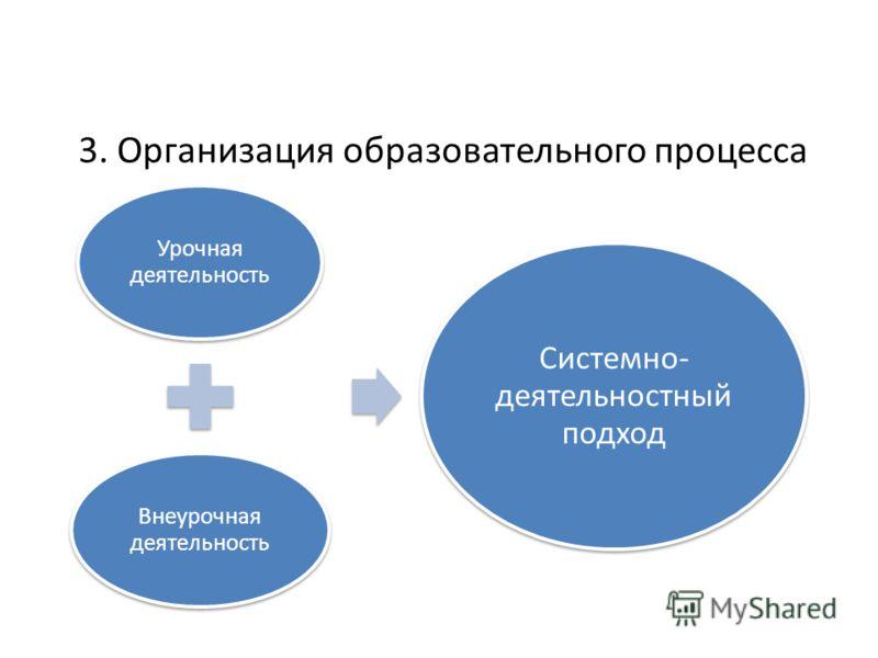 3. Организация образовательного процесса 2. Урочная деятельность Внеурочная деятельность Системно- деятельностный подход
