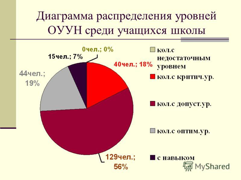 Диаграмма распределения уровней ОУУН среди учащихся школы