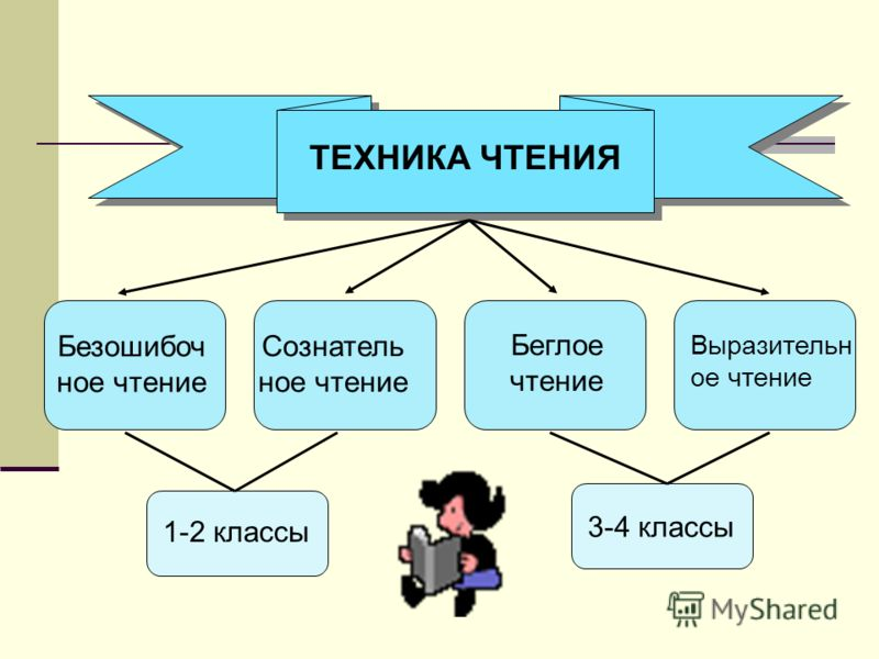 ТЕХНИКА ЧТЕНИЯ Безошибоч ное чтение Сознатель ное чтение Беглое чтение Выразительн ое чтение 1-2 классы 3-4 классы