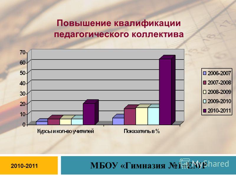 Повышение квалификации педагогического коллектива 2010-2011 МБОУ «Гимназия 1»ЕМР