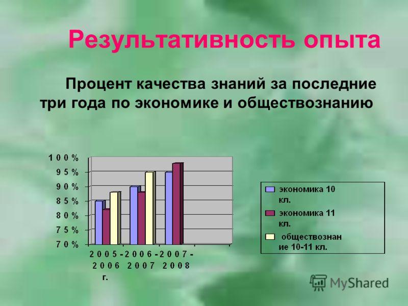 Результативность опыта Процент качества знаний за последние три года по экономике и обществознанию