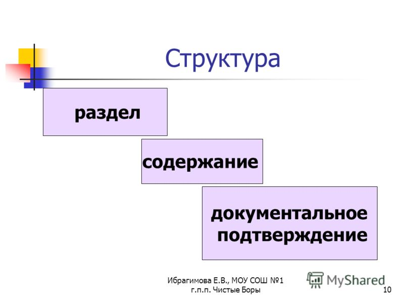 Ибрагимова Е.В., МОУ СОШ 1 г.п.п. Чистые Боры10 Структура содержание раздел документальное подтверждение