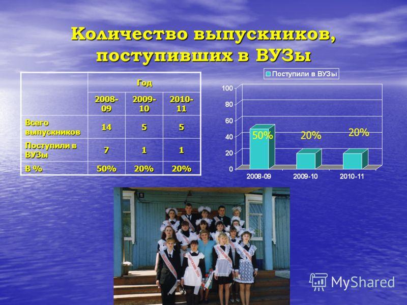 Основные показатели успеваемости учащихся по годам Год Общее число учащихся 2-11 На «5» На «4» и «5» ОтсевНеуспев. % качества 2008-09154134730--33,7 2009-10161142832--36,0 2010-11164145833--36,3 30 32 33 788