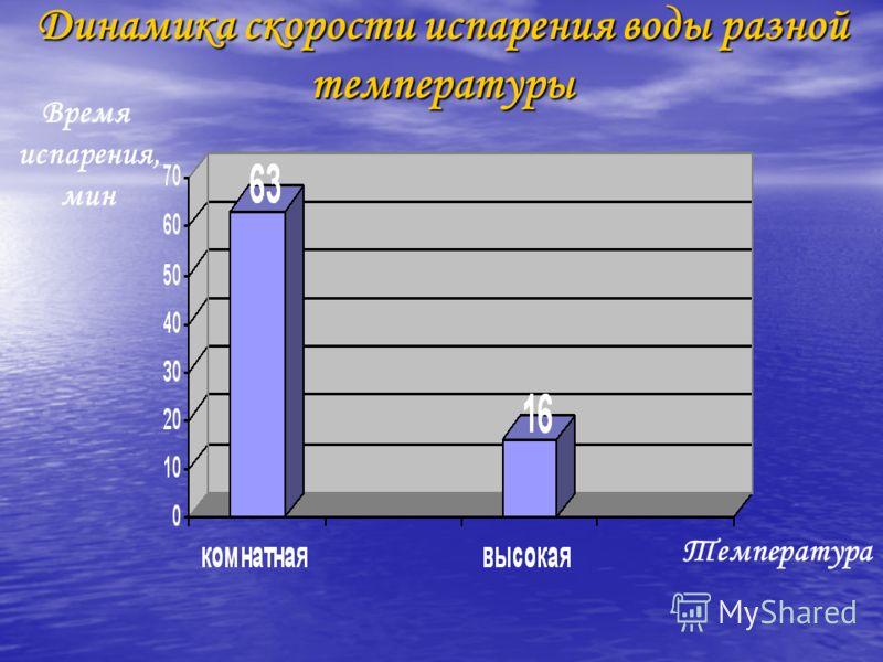 Динамика скорости испарения воды разной температуры Время испарения, мин Температура